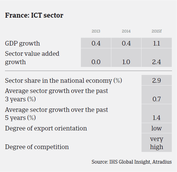 MM_France_ICT_sector_performance