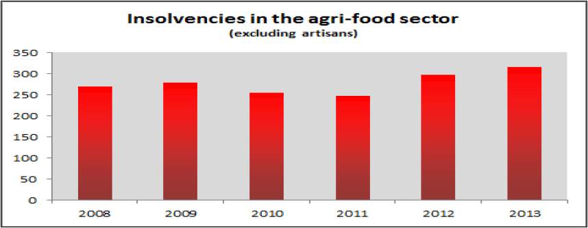 MM_France_insolvencies_agri-food_sector