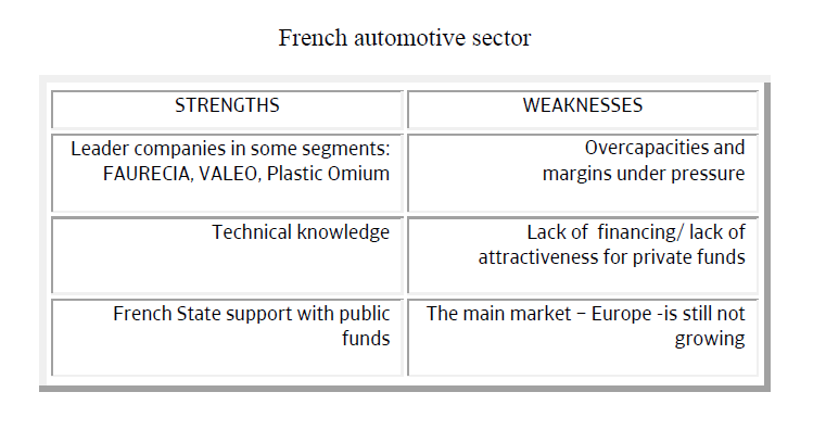 French automotive sector strengths weaknesses