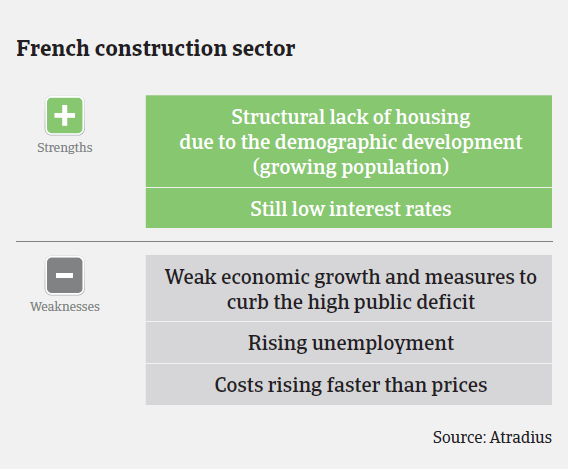 MM_French_construction_sector_strengths_weaknesses