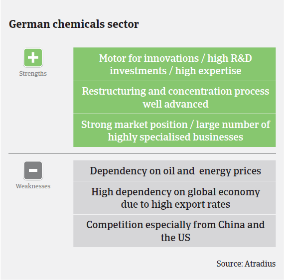 MM_German_chemicals_strengths_weaknesses