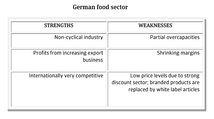 MM_German_food_sector_strengths_weaknesses