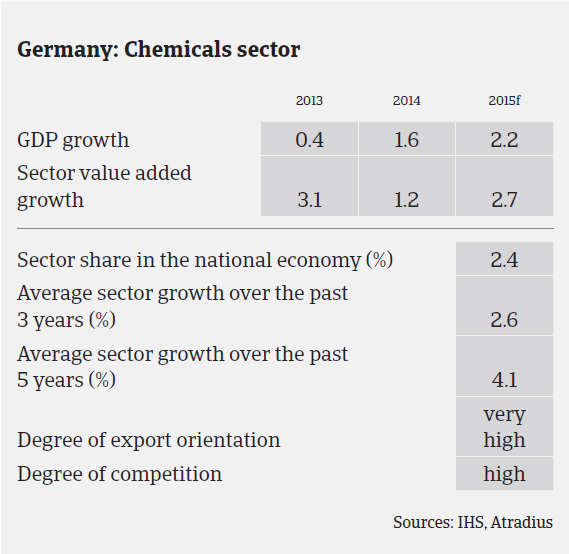 MM_Germany_chemicals_sector_performance