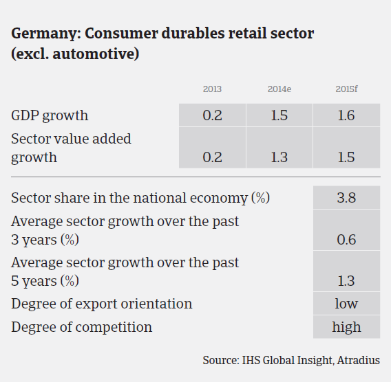 MM_Germany_consumer_durables_sector_performance