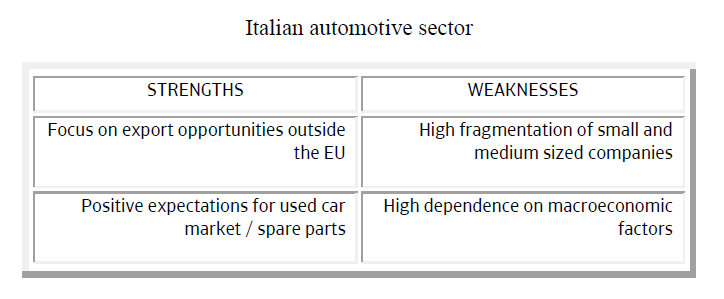 Italian automotive sector strengths weaknesses
