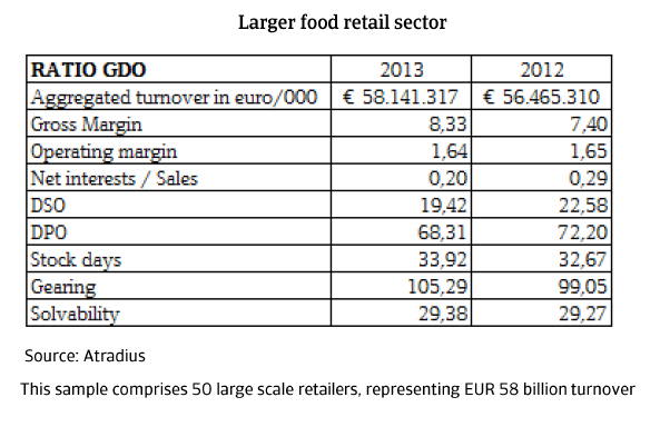 MM_Italy_larger_food_retail_sector