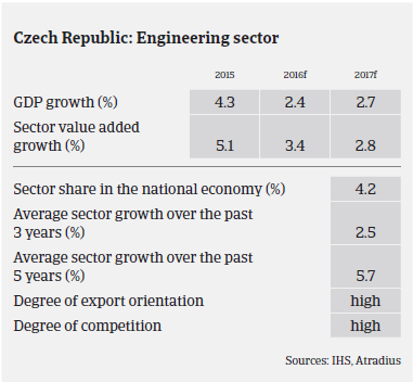 MM Machinery 2016 Czech Republic sector growth