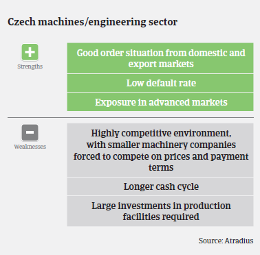 MM Machinery 2016 Czech Republic strengths weaknesses