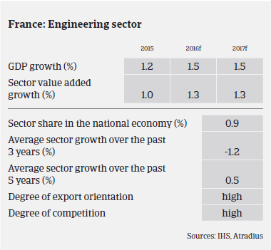 MM Machinery 2016 France sector growth