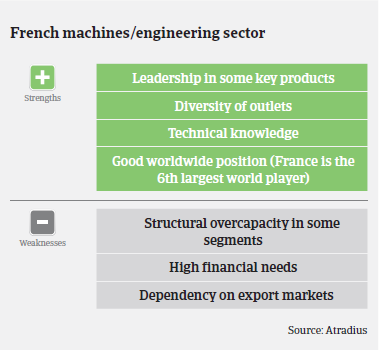 MM Machinery 2016 France strengths weaknesses