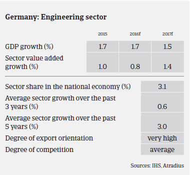 MM Machinery 2016 Germany sector growth