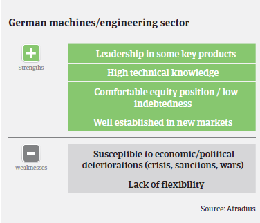 MM Machinery 2016 Germany strengths weaknesses