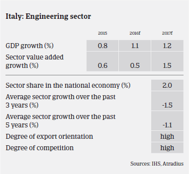 MM Machinery 2016 Italy sector growth