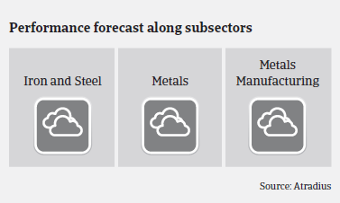 Performance forecast along US metals and steel subsectors