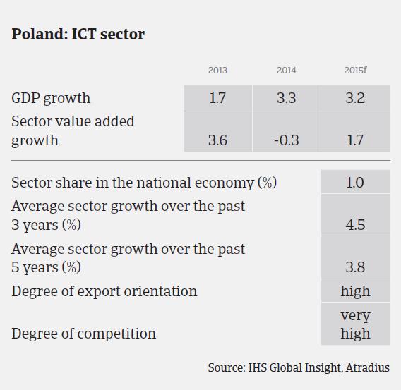 Market Monitor - ICT Industry - Poland | Atradius