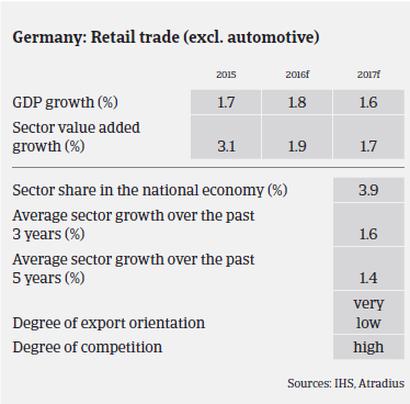Market Monitor Consumer Durables - Germany Retail trade