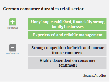 Market Monitor Consumer Durables - Germany: Strengths & Weaknesses