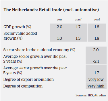 Market Monitor Consumer Durables: Netherlands retail trade