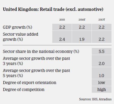 Market Monitor Consumer Durables: UK Retail trade