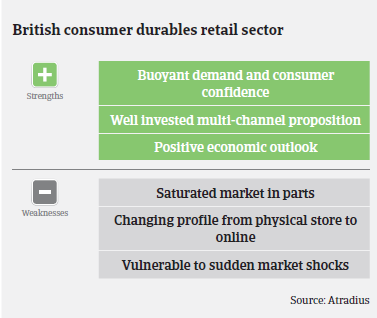 Market Monitor Consumer Durables - UK Strengths & Weaknesses