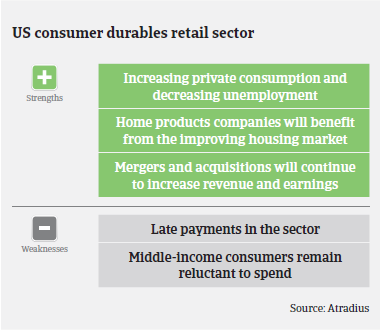 Market Monitor Consumer Durables: USA Strengths & Weaknesses