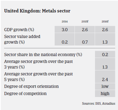 Market Monitor UK 2015 - Steel and metals | Atradius