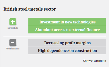 MM steels UK strengths and weaknesses 2015