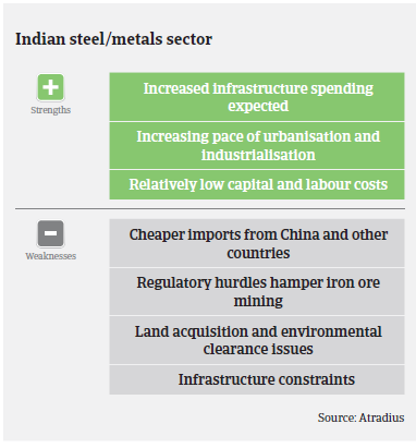 Strengths and weaknesses steel sector India