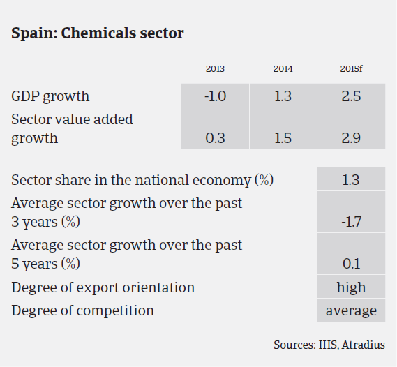 MM_Spain_chemicals_sector_performance