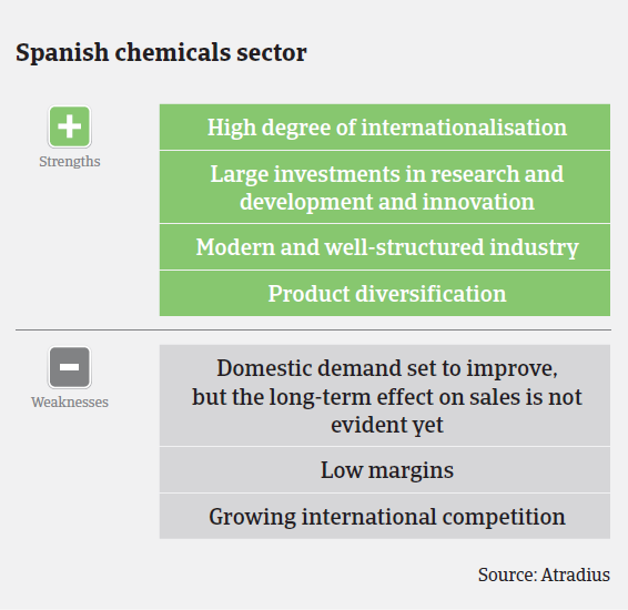 MM_Spain_chemicals_strengths_weaknesses
