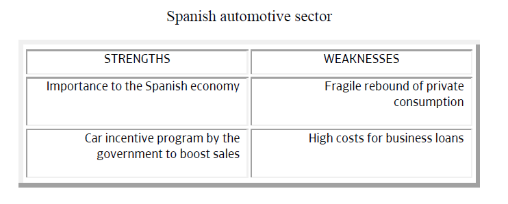 Spanish automotive sector strengths weaknesses