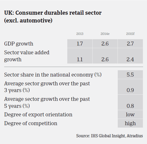 MM_UK_consumer_durables_sector_performance