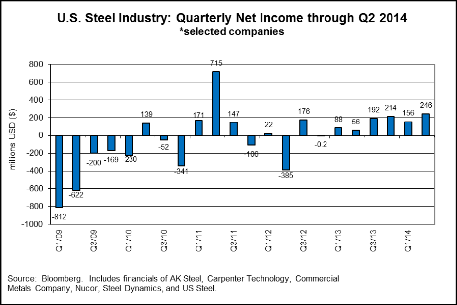MM_US_steel_industry_quarterly_net_income