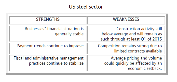 MM_US_steel_sector_strengths_weaknesses