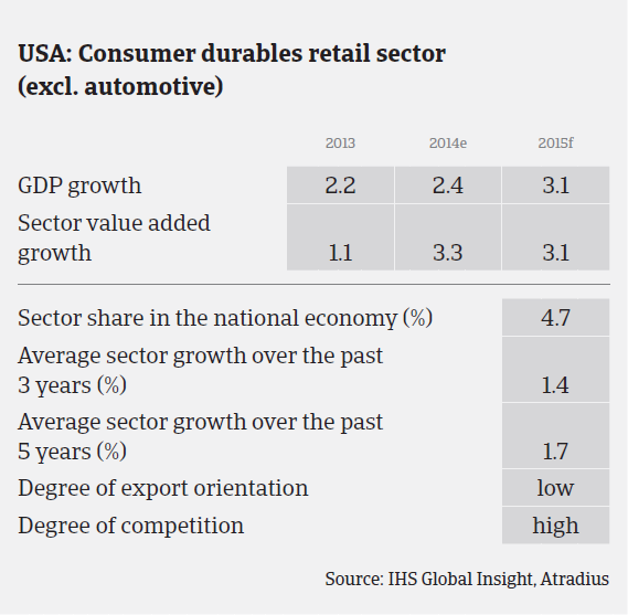 MM_USA_consumer_durables_sector_performance