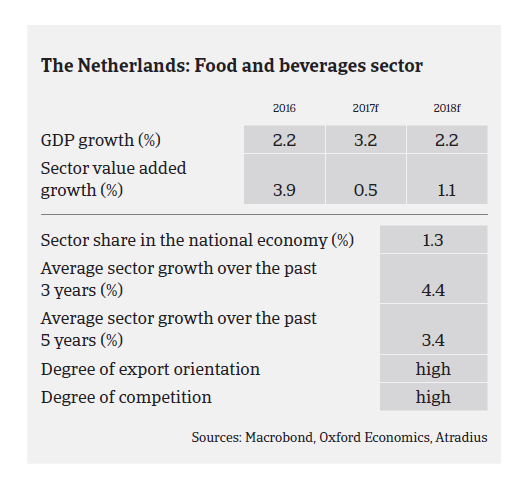 Market Monitor Food Netherlands 2017 | Atradius