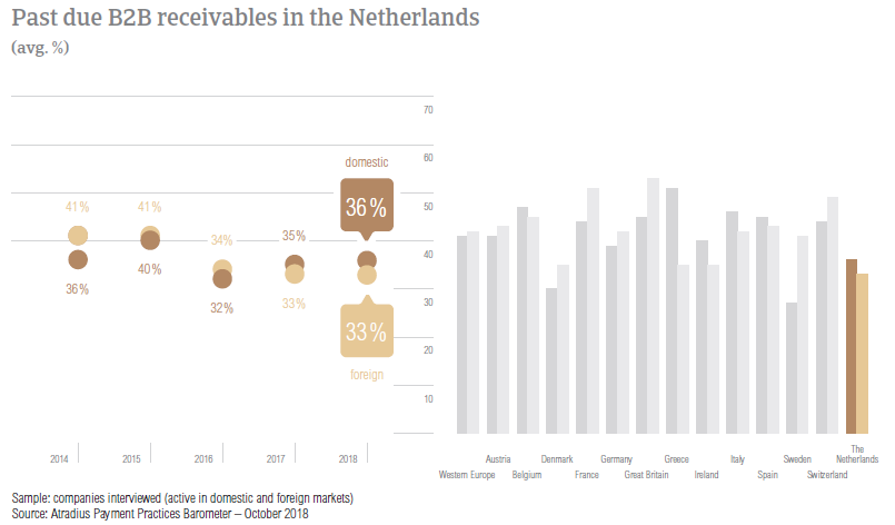Past due B2B receivables in The Netherlands 2018