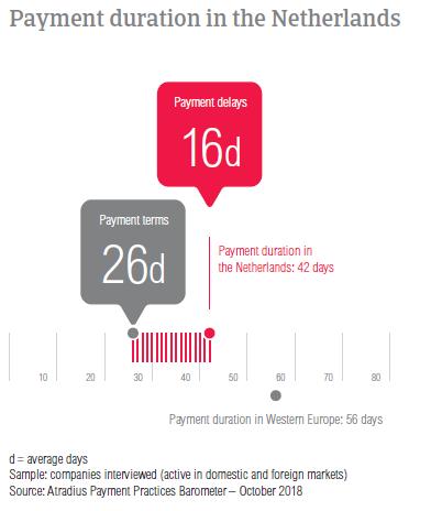 Payment Practices Barometer Netherlands 2018 Atradius