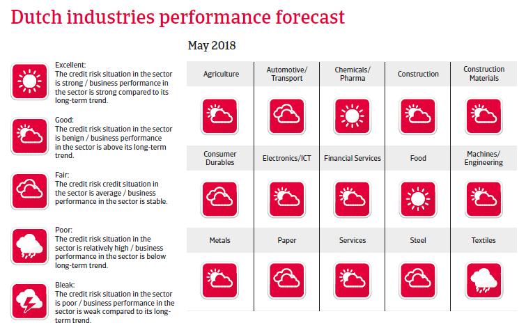 NL sectors