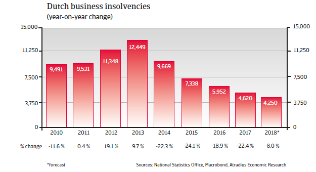 NL insolvencies
