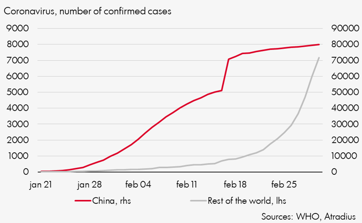Number of confirmed coronavirus cases