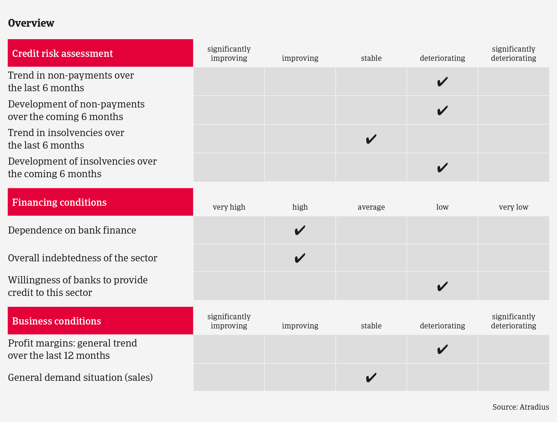Overview of German food sector - Atradius Market Monitor