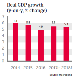 Real GDP growth Panama 2018