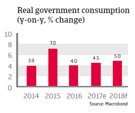 Real government consumption Panama 2018