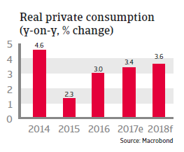 Real private consumption Panama 2018