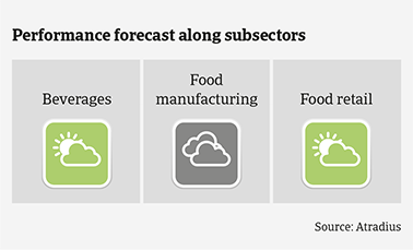 Performance forecast along Australian food subsectors
