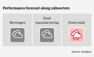 Performance forecast along Belgian food subsectors