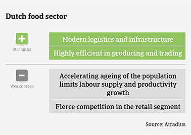 Performance forecast along Dutch food subsectors