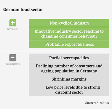 Performance forecast along German food subsectors