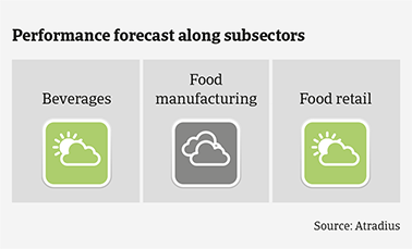 Performance forecast along Irish food subsectors